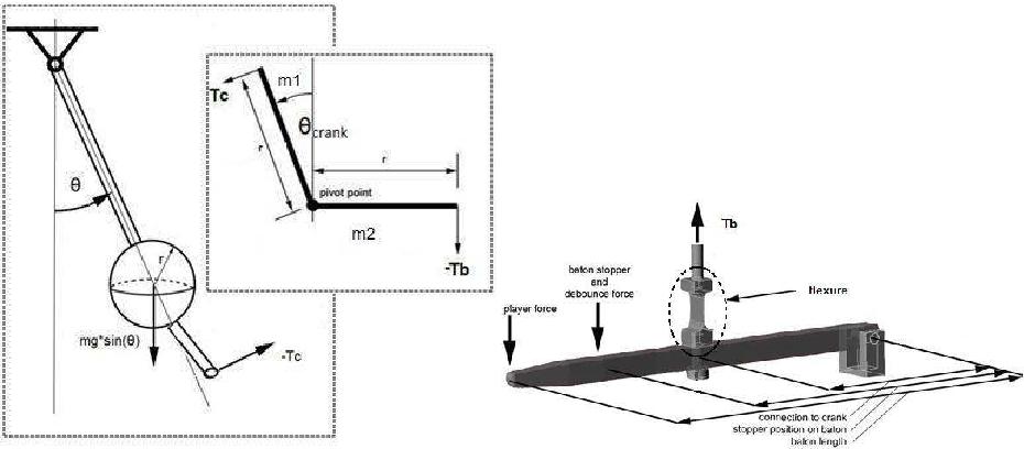 Fig. 3. (a) Clapper and crank sub-systems, (b) baton sub-system