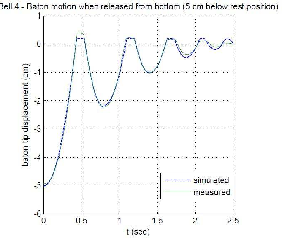 Fig. 4. Performance of the simulated model against measured data. The baton is held to the bottom of its stroke, then released.