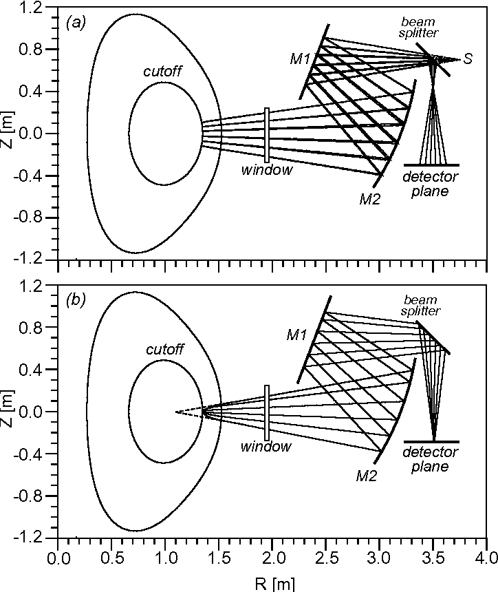 Figure 7 From Uc 70 Fluctuation Measurements In Tokamaks With