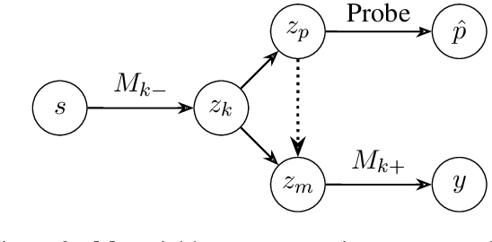 Figure 3 for What if This Modified That? Syntactic Interventions via Counterfactual Embeddings