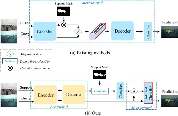 Figure 1 for Simpler is Better: Few-shot Semantic Segmentation with Classifier Weight Transformer