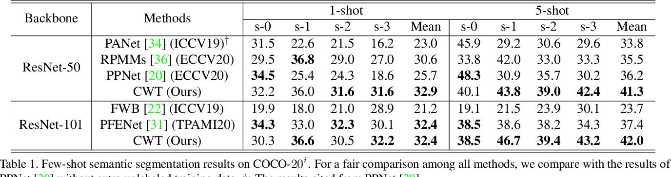 Figure 2 for Simpler is Better: Few-shot Semantic Segmentation with Classifier Weight Transformer
