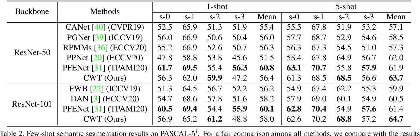 Figure 4 for Simpler is Better: Few-shot Semantic Segmentation with Classifier Weight Transformer