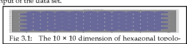 Fig 3.1: The 10 × 10 dimension of hexagonal topology