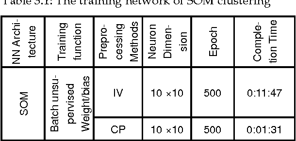 Table 3.1: The training network of SOM clustering