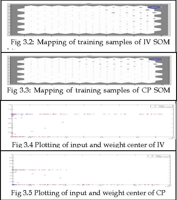 Fig 3.2: Mapping of training samples of IV SOM hit
