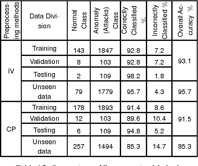 Table 4.1: Results of winning neuron confusion matrix