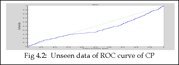 Fig 4.2: Unseen data of ROC curve of CP