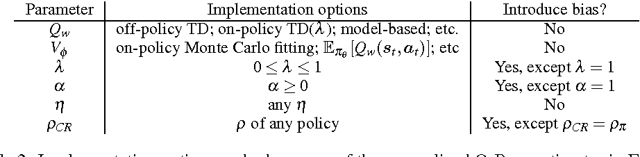 Figure 4 for Q-Prop: Sample-Efficient Policy Gradient with An Off-Policy Critic