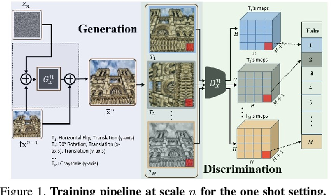 Figure 1 for A Hierarchical Transformation-Discriminating Generative Model for Few Shot Anomaly Detection