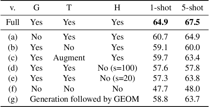 Figure 2 for A Hierarchical Transformation-Discriminating Generative Model for Few Shot Anomaly Detection