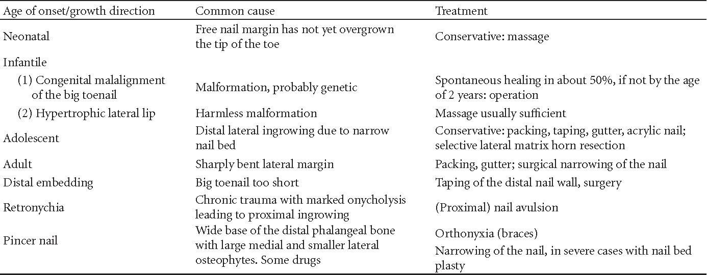 Controversies in the Treatment of Ingrown Nails - Semantic Scholar