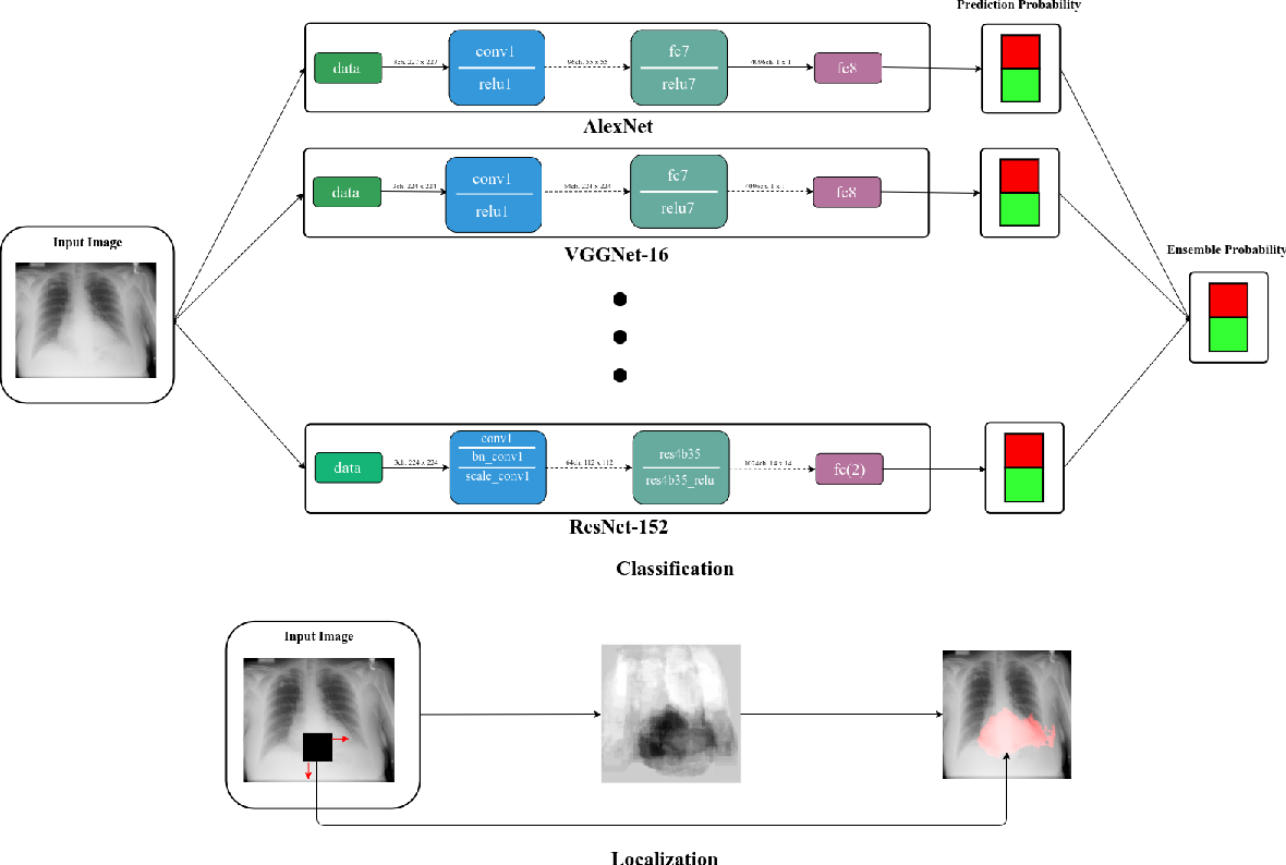 Figure 3 for Abnormality Detection and Localization in Chest X-Rays using Deep Convolutional Neural Networks