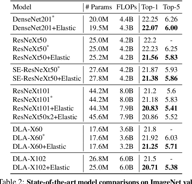 Figure 4 for ELASTIC: Improving CNNs with Instance Specific Scaling Policies