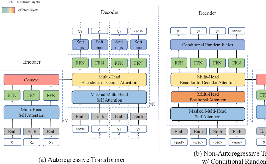 Figure 2 for Fast Structured Decoding for Sequence Models