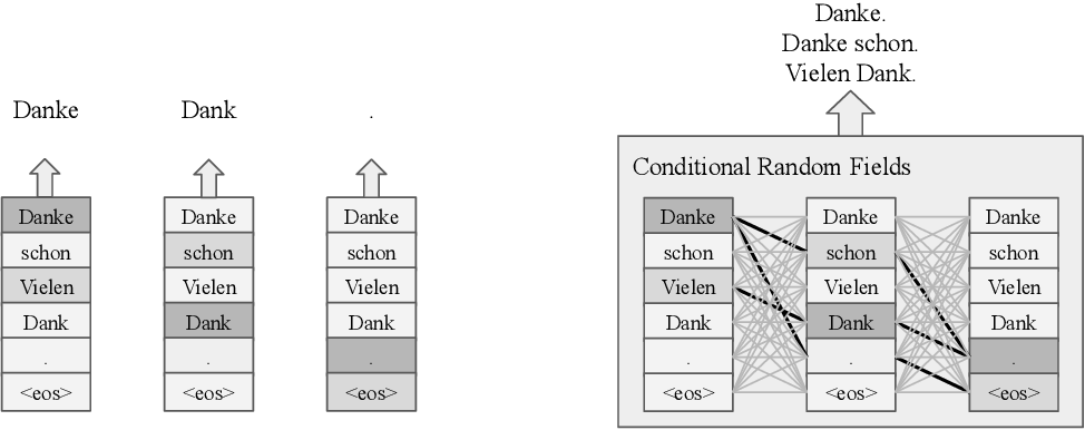 Figure 3 for Fast Structured Decoding for Sequence Models