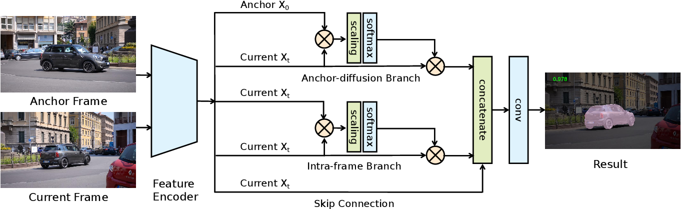 Figure 3 for Anchor Diffusion for Unsupervised Video Object Segmentation