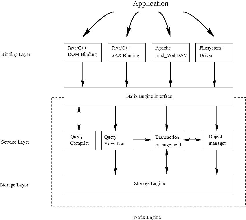 Anatomy Of A Native Xml Base Management System Semantic Scholar