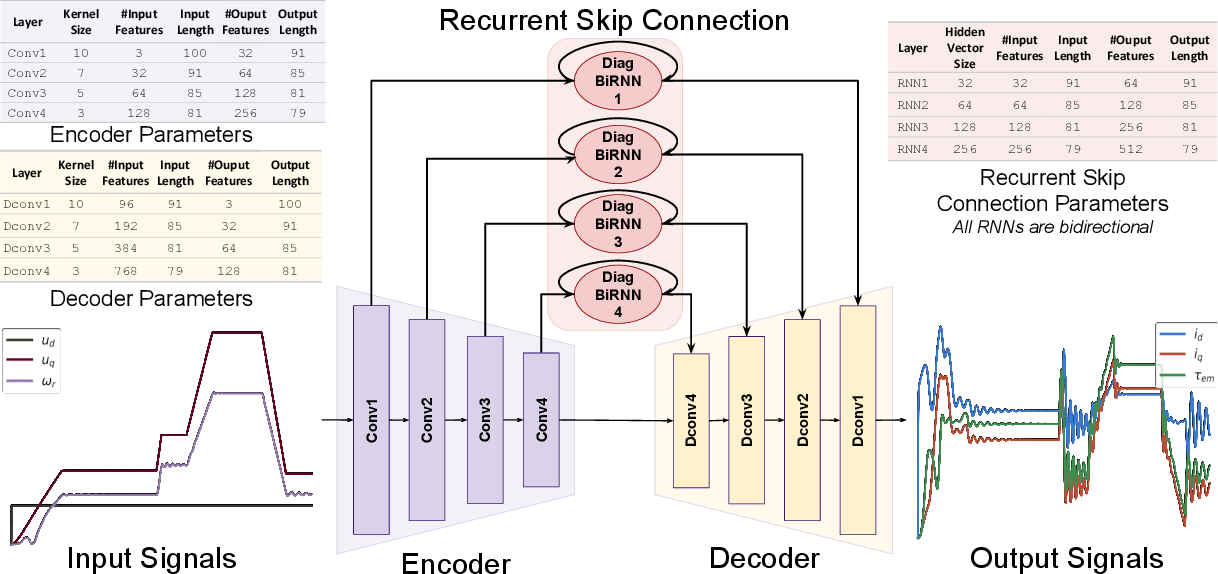 Figure 3 for Modeling Electrical Motor Dynamics using Encoder-Decoder with Recurrent Skip Connection