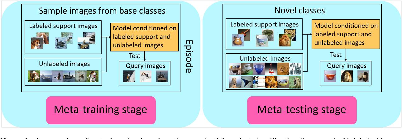 Figure 1 for TransMatch: A Transfer-Learning Scheme for Semi-Supervised Few-Shot Learning