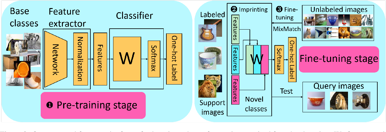 Figure 3 for TransMatch: A Transfer-Learning Scheme for Semi-Supervised Few-Shot Learning