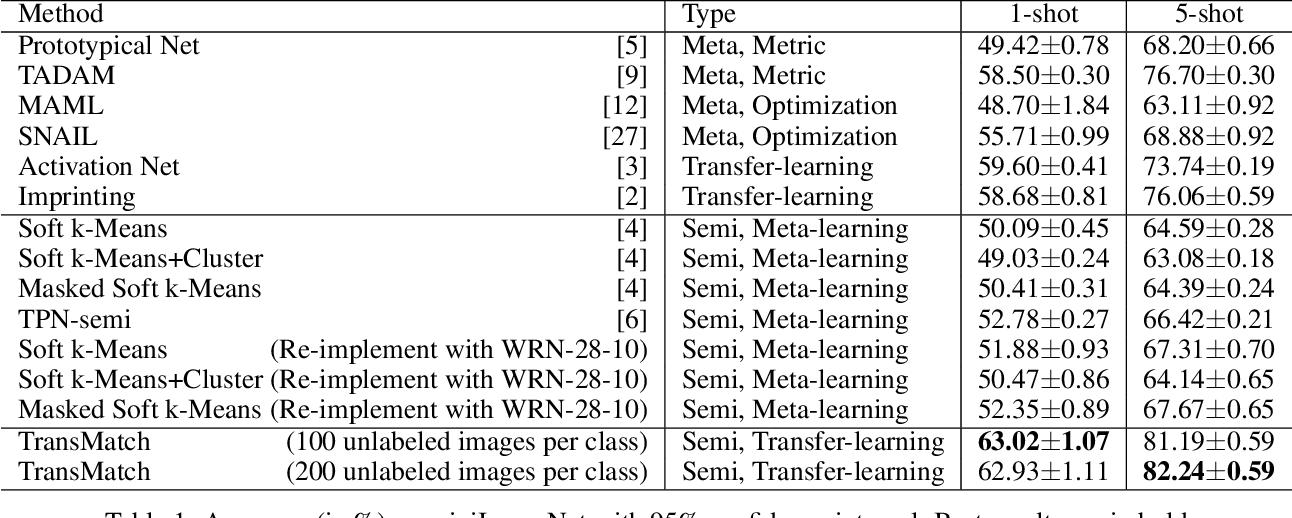 Figure 2 for TransMatch: A Transfer-Learning Scheme for Semi-Supervised Few-Shot Learning
