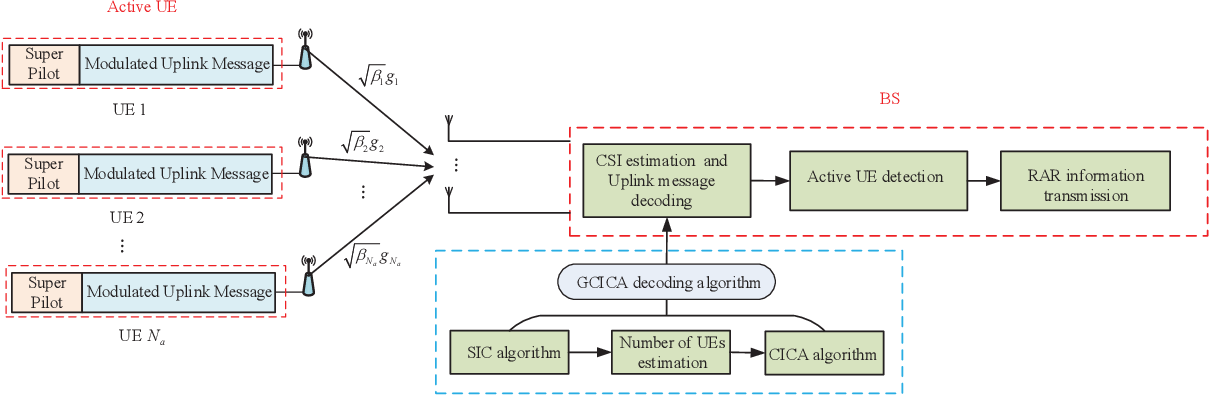 Figure 2 for A GCICA Grant-Free Random Access Scheme for M2M Communications in Crowded Massive MIMO Systems