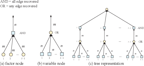 Figure 4 for A GCICA Grant-Free Random Access Scheme for M2M Communications in Crowded Massive MIMO Systems