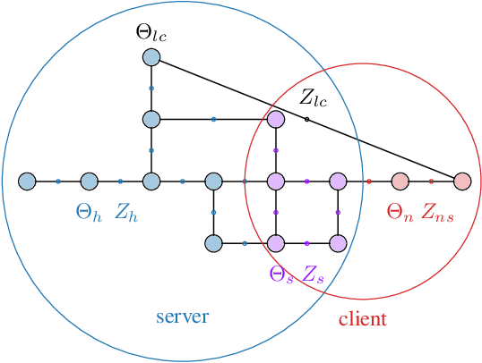 Figure 2 for Distributed Client-Server Optimization for SLAM with Limited On-Device Resources