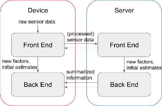 Figure 3 for Distributed Client-Server Optimization for SLAM with Limited On-Device Resources