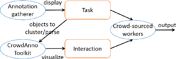 Figure 1 for Visualizing NLP annotations for Crowdsourcing
