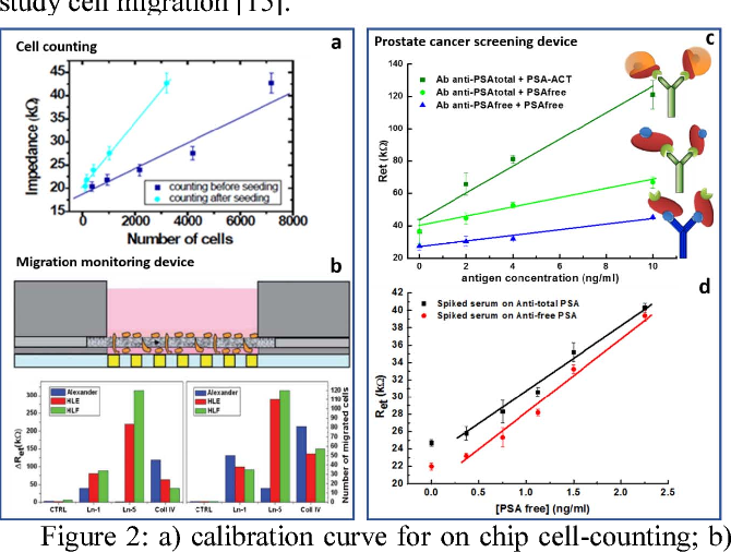 Figure 2 from Lab on chip for life science: From medical diagnostics