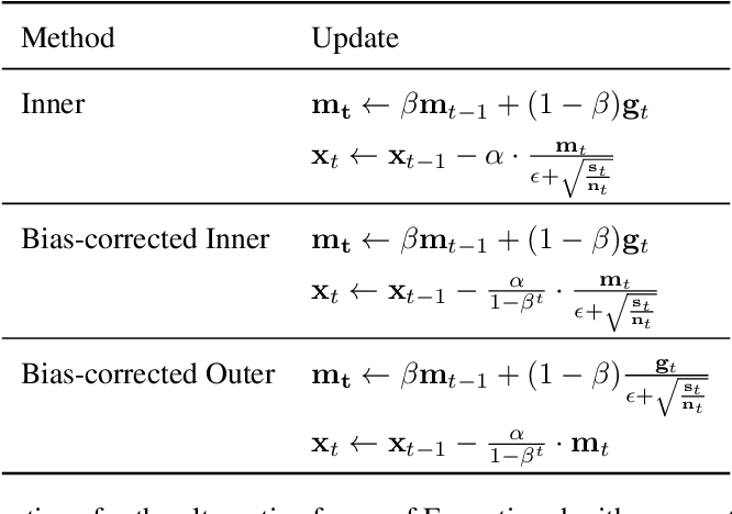 Figure 4 for Expectigrad: Fast Stochastic Optimization with Robust Convergence Properties
