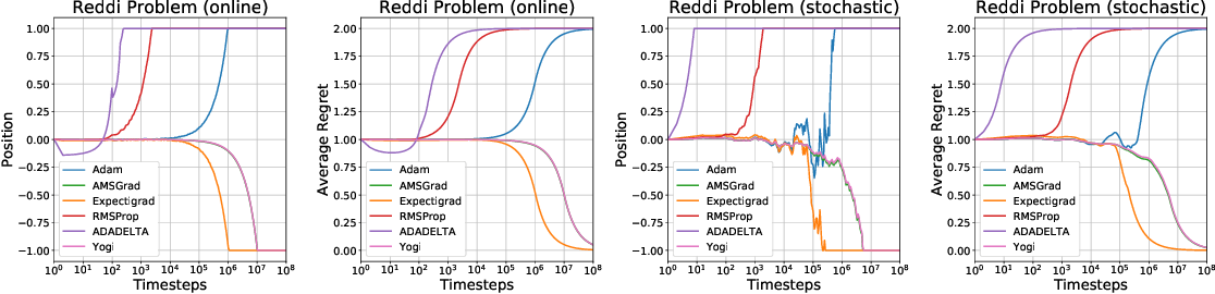 Figure 1 for Expectigrad: Fast Stochastic Optimization with Robust Convergence Properties