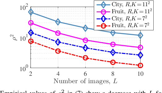 Figure 1 for Convolutional Analysis Operator Learning: Dependence on Training Data