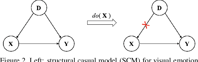 Figure 3 for Towards Unbiased Visual Emotion Recognition via Causal Intervention