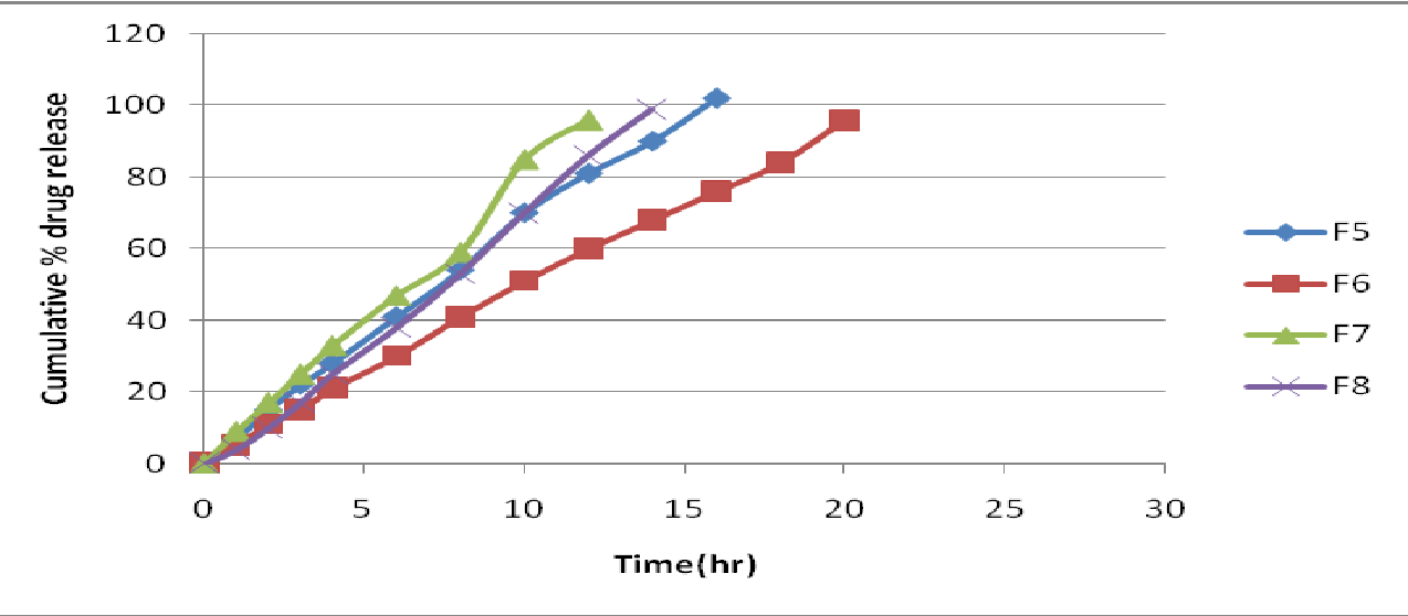 Figure 2 from FORMULATION AND EVALUATION OF PREGABALIN