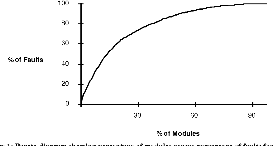 Figure 1 from quantitative analysis of faults and failures in a figure 1 pareto diagram showing percentage of modules versus percentage of faults for release n ccuart Images