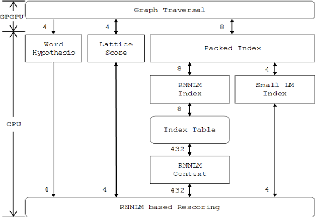 Figure 1 for Applying GPGPU to Recurrent Neural Network Language Model based Fast Network Search in the Real-Time LVCSR