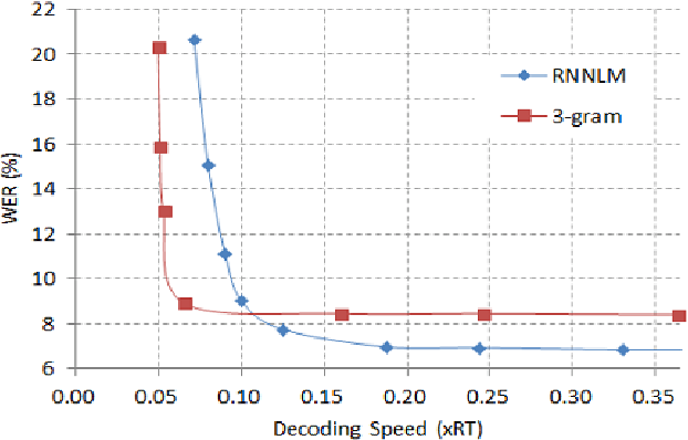 Figure 3 for Applying GPGPU to Recurrent Neural Network Language Model based Fast Network Search in the Real-Time LVCSR