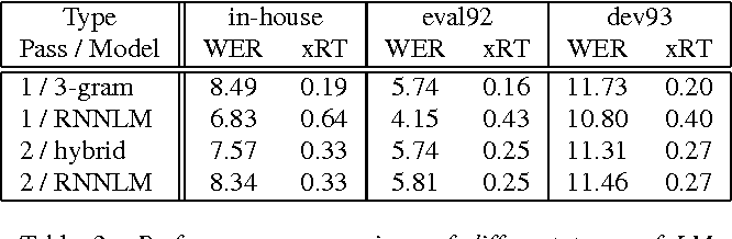 Figure 4 for Applying GPGPU to Recurrent Neural Network Language Model based Fast Network Search in the Real-Time LVCSR