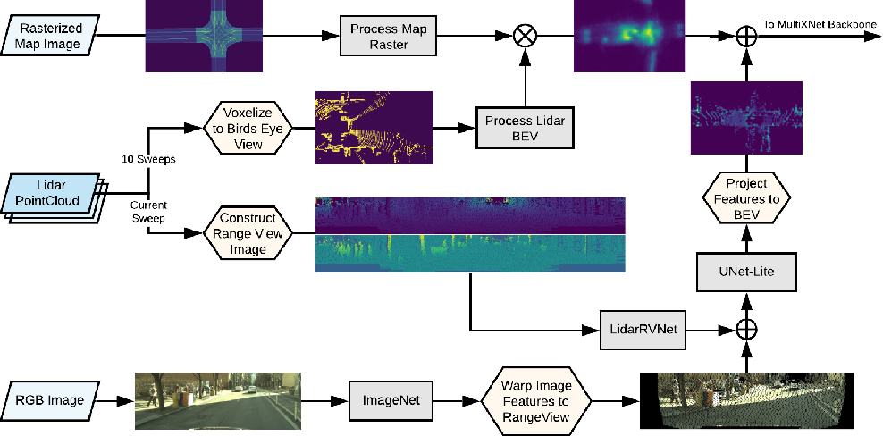 Figure 1 for Multi-View Fusion of Sensor Data for Improved Perception and Prediction in Autonomous Driving