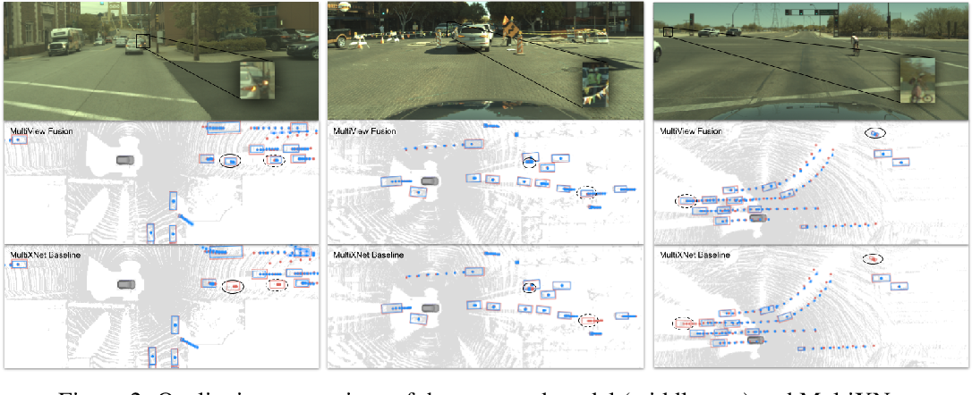 Figure 4 for Multi-View Fusion of Sensor Data for Improved Perception and Prediction in Autonomous Driving