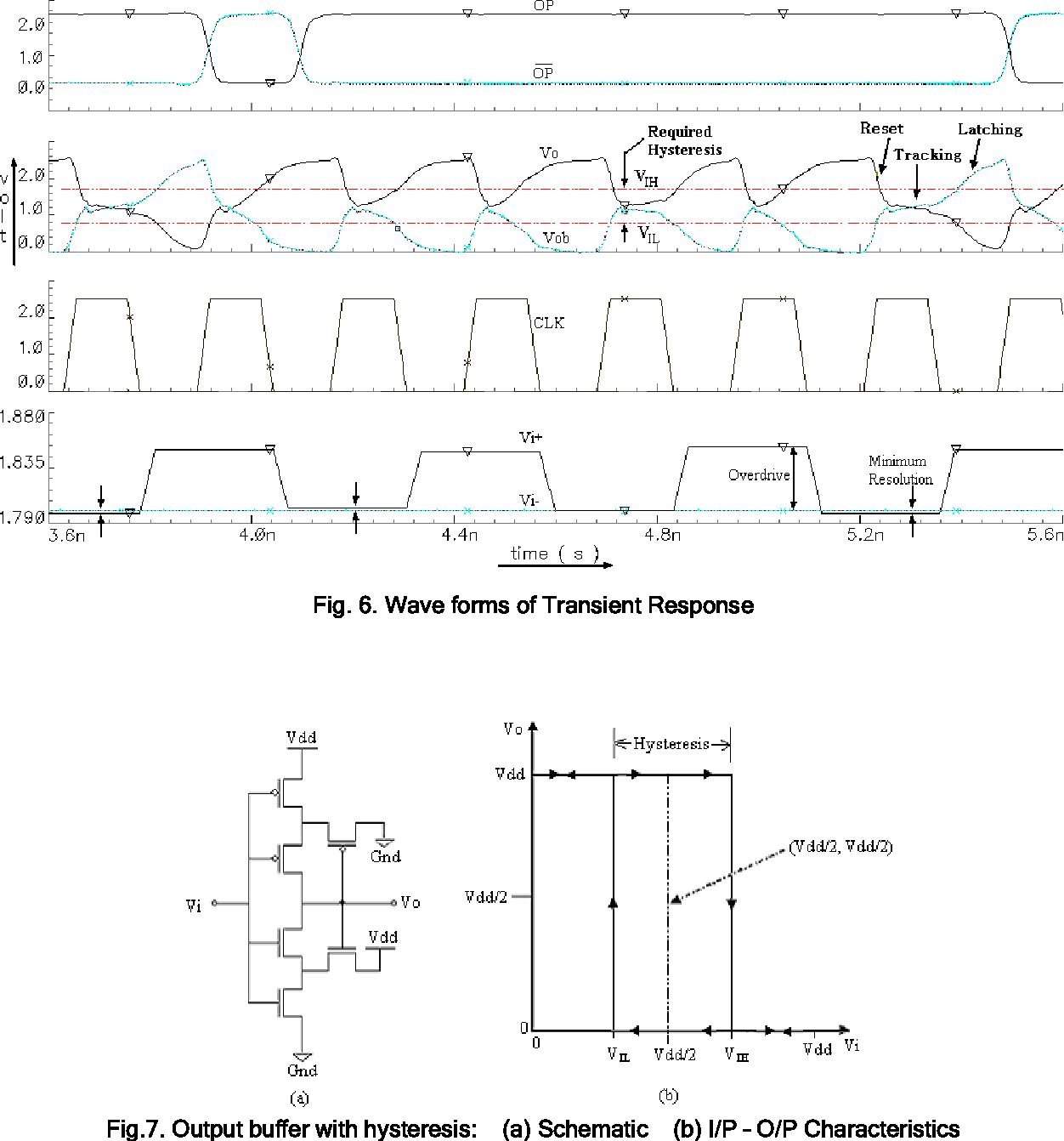 Fig. 6. Wave forms of Transient Response