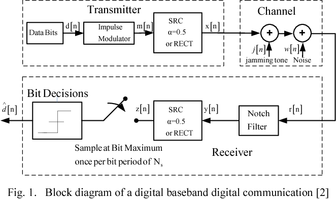 Matlab gui for digital communication system with tone jamming figure 1 ccuart Choice Image