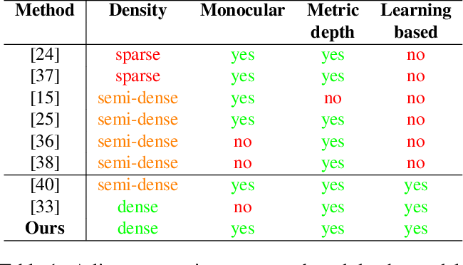 Figure 2 for Learning Monocular Dense Depth from Events