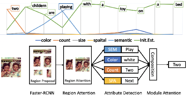 Figure 1 for Image Captioning with Compositional Neural Module Networks