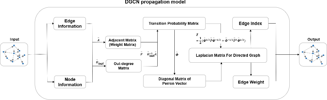Figure 1 for Spectral-based Graph Convolutional Network for Directed Graphs