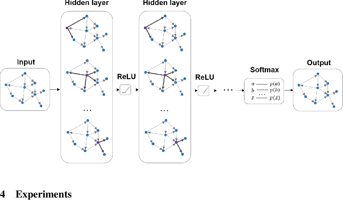 Figure 3 for Spectral-based Graph Convolutional Network for Directed Graphs
