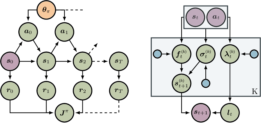 Figure 1 for Interpretable Dynamics Models for Data-Efficient Reinforcement Learning